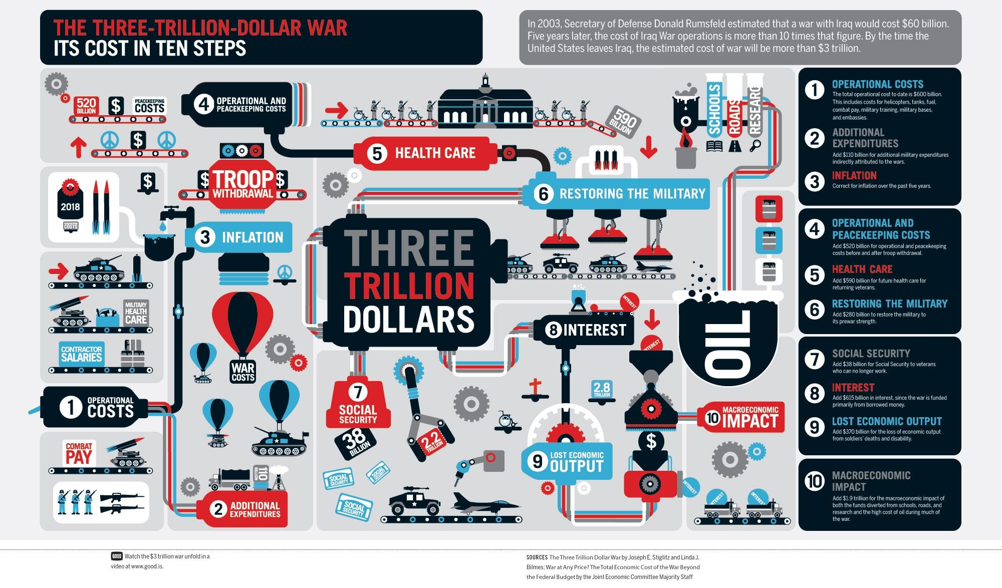 3-trillion-dollar-war-america-infographics