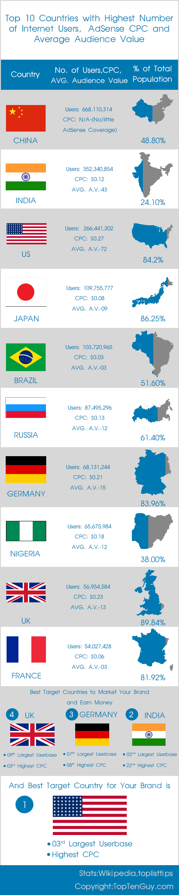 Top 10 Countries with Highest Number of Internet Users, AdSense CPC and Average Audience Value Infographic
